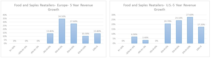 Food and Staples- Revenue Growth distribution