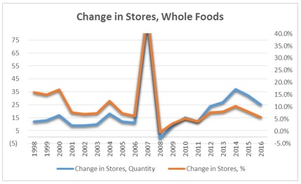 Whole Foods- Change in Stores