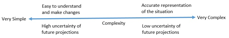 financial modeling complexity with uncertainty