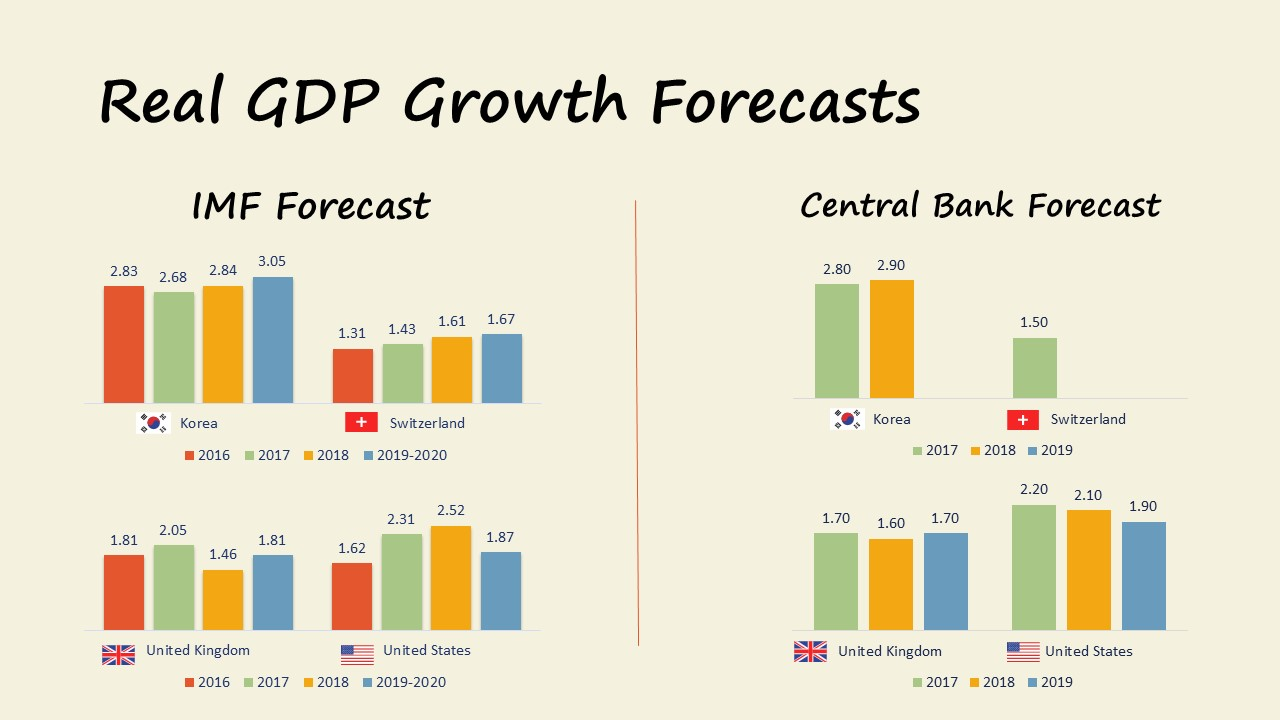 Market Update 09.2017 GDP growth Forecasts korea switzerland uk us