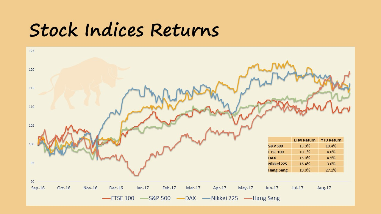 Market Update 09.2017 Stock Indices Returns