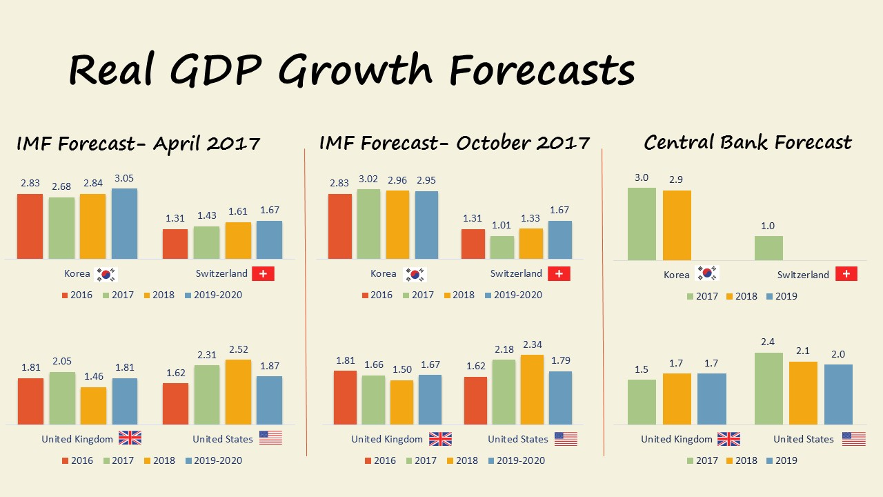 GDP Growth Forecasts November 2017: Korea, Switzerland, UK, USA