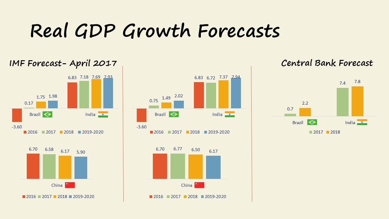GDP Growth Forecasts November 2017: Brazil, India, China