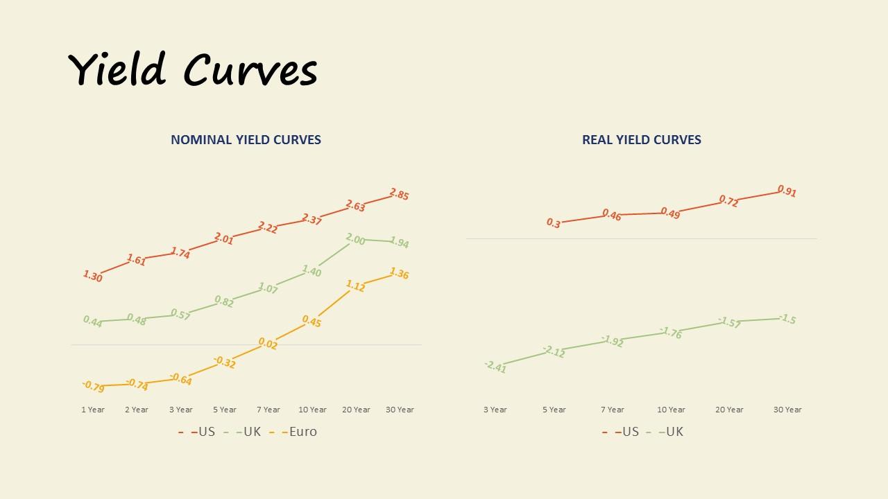 Yield Curves November 2017