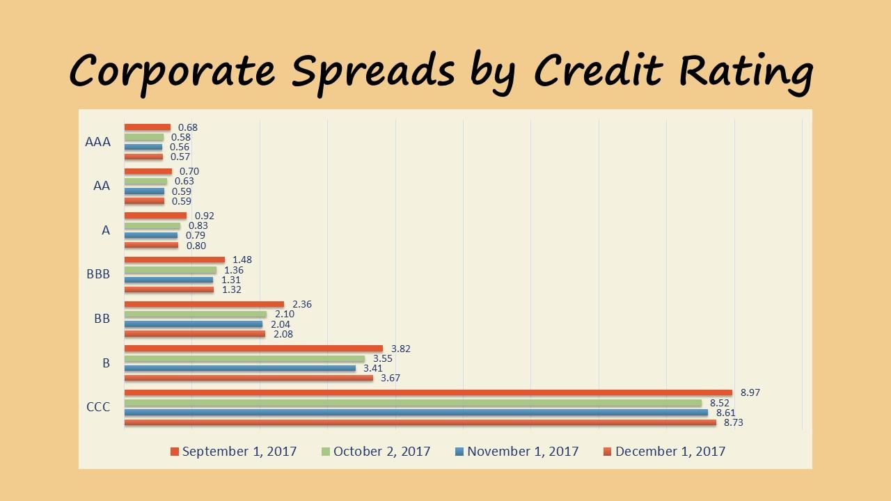 Market Update 12.2017 Debt Spreads