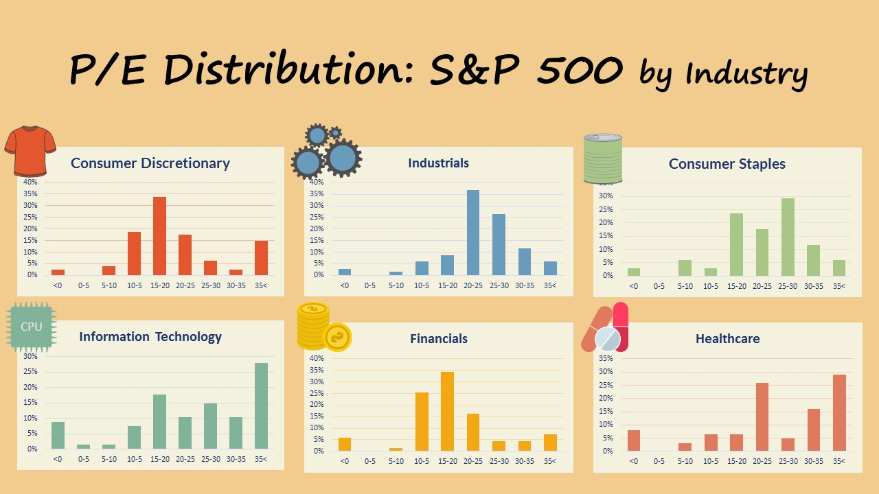 Market Update 12.2017 P/E Distributions by Industries