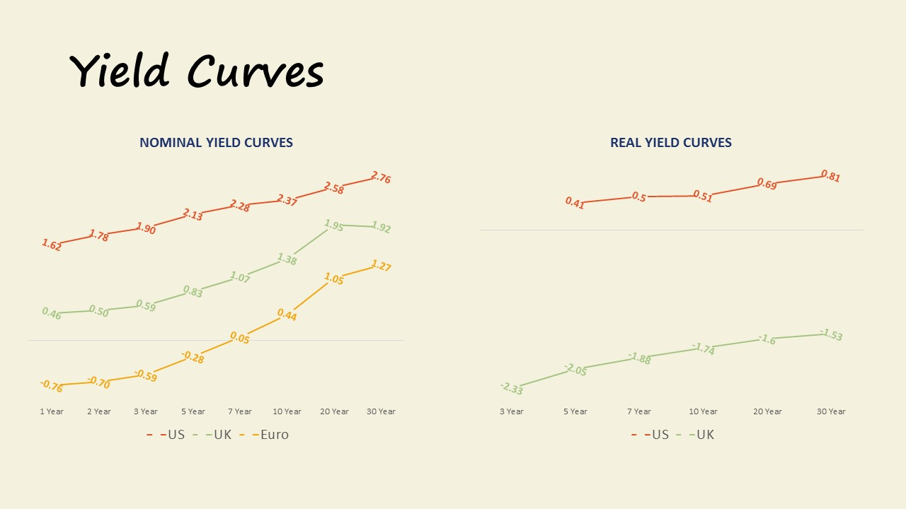 Market Update 12.2017 Yield Curves