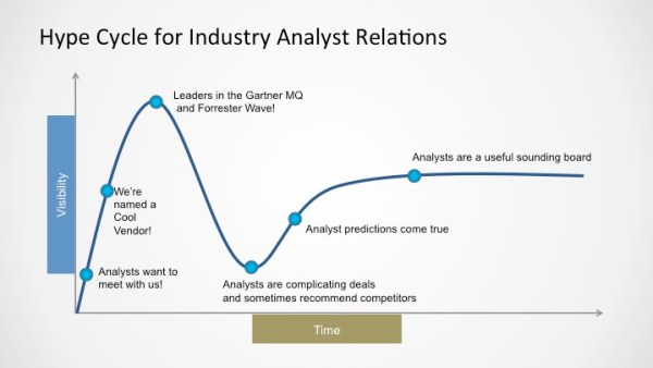 IIAR_hype_cycle_for_analyst_relations