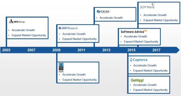 Gartner acquisitions: META, AMR, Burton, Ideas, Software Advice, Captera, SCM World