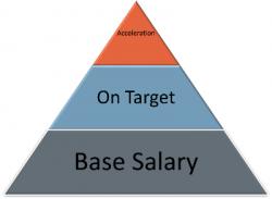 Sales incentives, illustration for blog post by Jonathon Gordon / EMI on the IIAR website