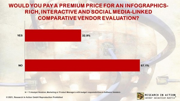 Research In Action, 2021 vendor survey: Would you pay a premium price for an infographics-rich, interactive and social media-linked comparative vendor evaluation? Nearly 70% of vendors still shun rich-media evaluations.