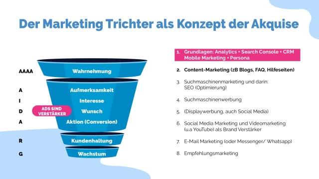 Sales Funnel, Marketing, digitale Marketing Strategie
