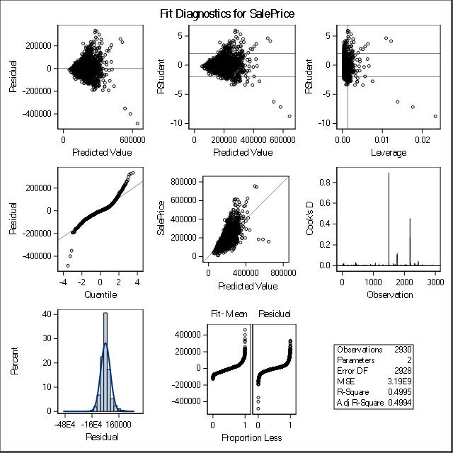 Regression Models - SaS ODS output