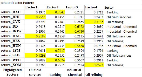 Factor Analysis - Four Factors