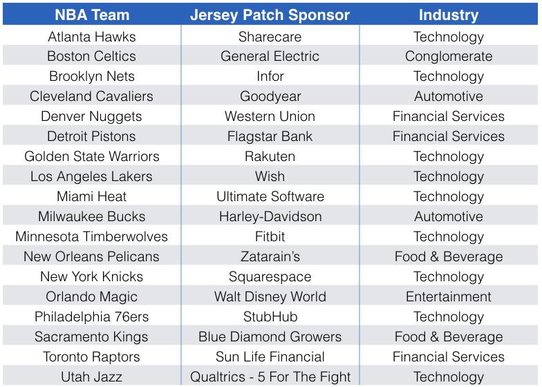 NBA Jersey Patch Sponsor Chart
