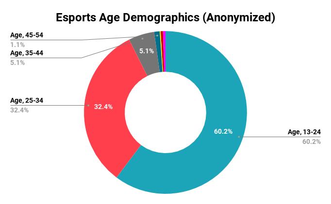 esports age demopgrahics