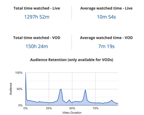 YouTube VOD Blinkfire Analytics