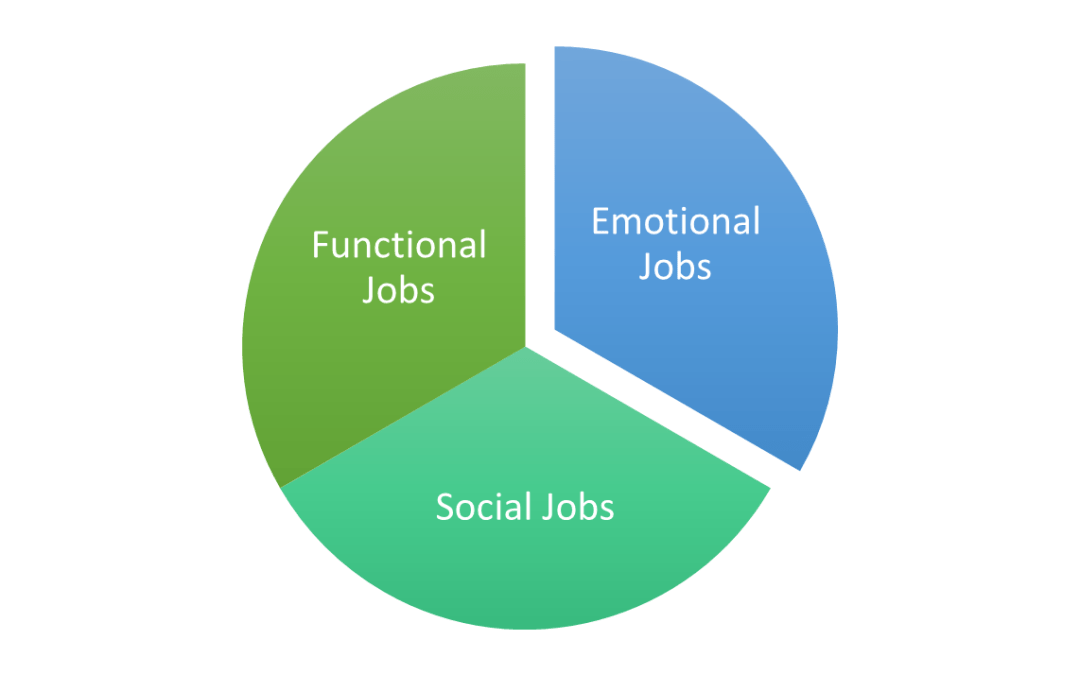 Jobs To Be Done - Functional, Emotional, and Social Jobs
