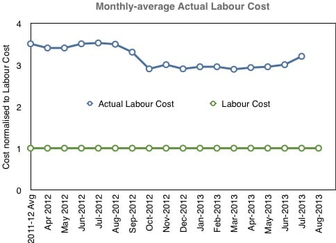 normalised labour cost KPI