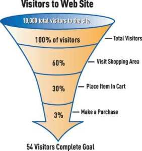 The invisible Customers on your website