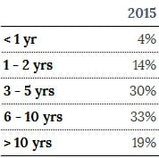 % Analytics Professionals by Years of Experience