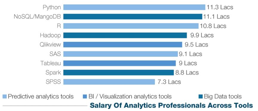 salary study