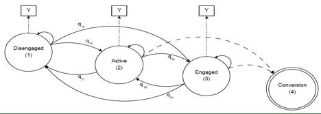 optimizing-digital-marketing-using-markov-model