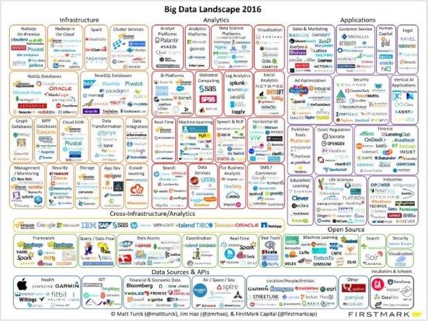 Big Data Landscape