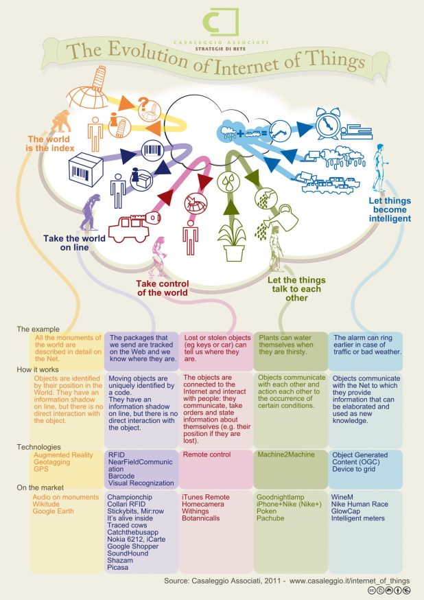 THE EVOLUTION OF THE INTERNET OF THINGS