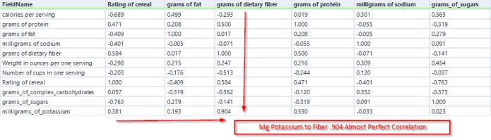 Alteryx Pearson Correlation Results