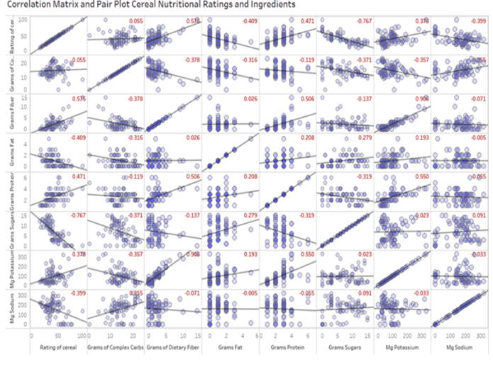 Correlation and Pair Plot Tableau