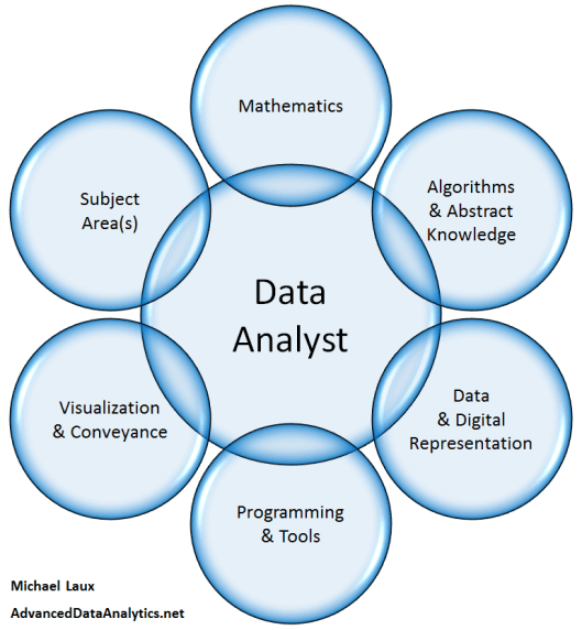 Data-Analytics-Aspect-Diagram