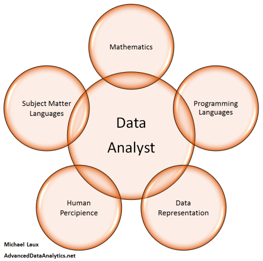 Data-Analytics-Languages-V