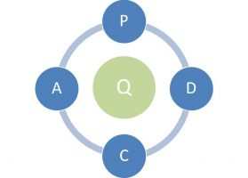 Calidad Total - PDCA