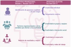 Objetos de estudio de la creatividad en el ámbito organizacional