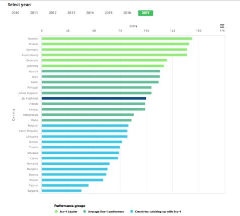 ecoinnovación en Europa
