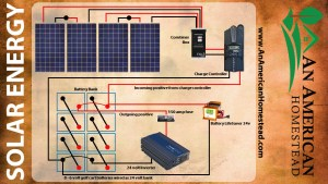 5 Things You Need For Solar Energy!  Modern Homesteading Off Grid  An American Homestead