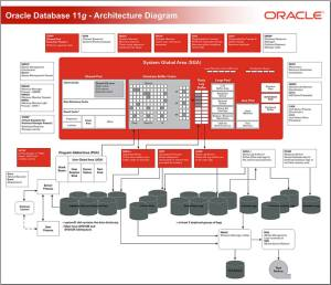 Oracle Database 11g – Architecture Diagram