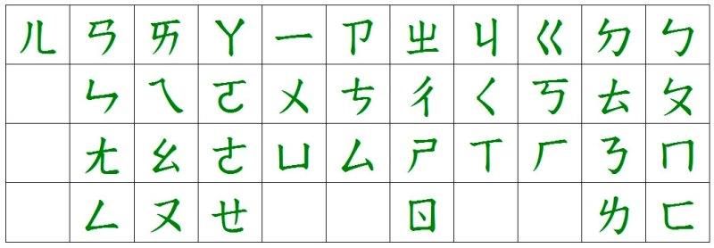 Транскрипционная система Чжуинь-фухао