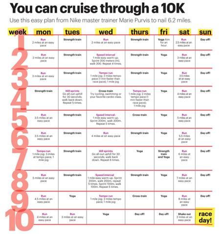 10K Training Chart