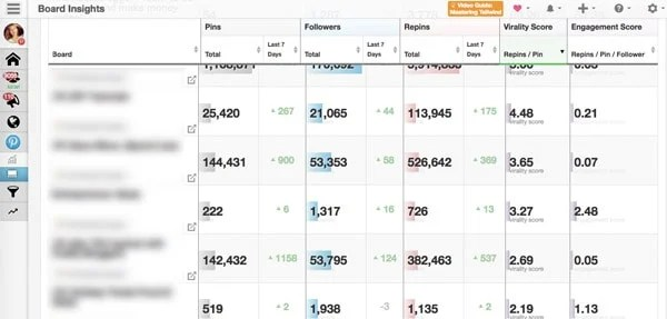 Pinterest Group boards - Virality Score