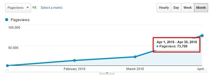 Pinterest traffic to a new blog