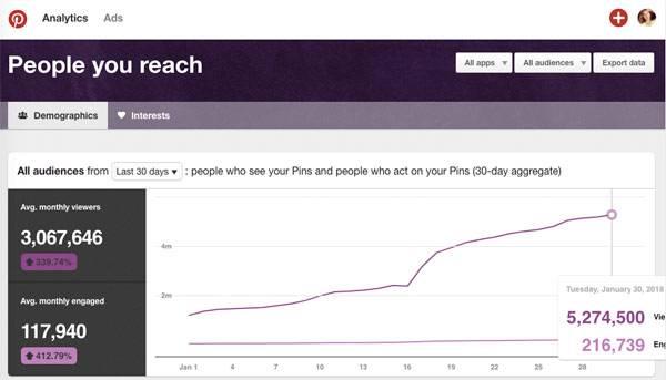 Pinterest traffic - Pinterest reach