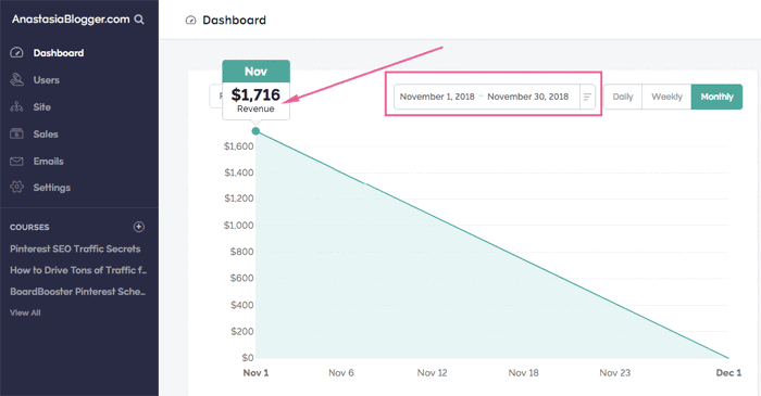 Blogging Income Report Product sales