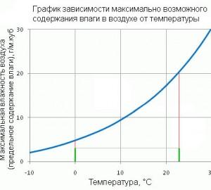 hipertenzija ir oro drėgmė)