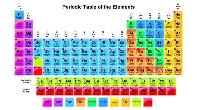 Periodic table gcse bitesize image collections periodic table atomic structure and the periodic table periodic diagrams science atoms and elements anatomy physiology atomic structure urtaz Image collections
