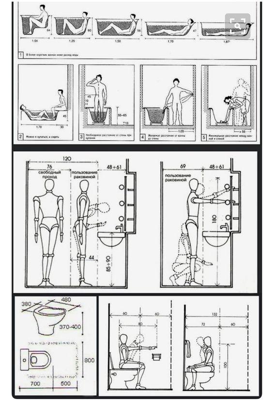 Neufert y las dimensiones básicas para garantizar un baño cómodo según nuestra fisionomía y ergonomía @Utrillanais