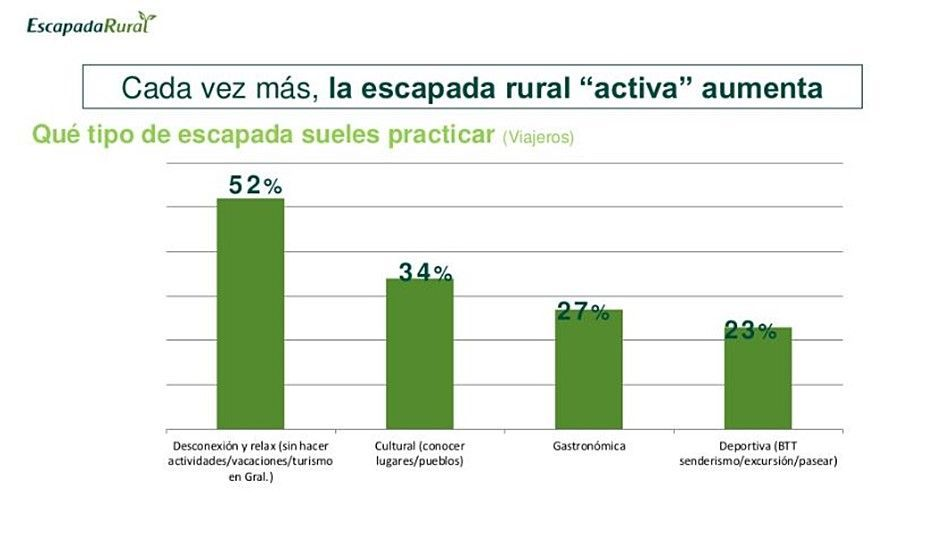 Qué tipo de escapada suele realizar el turista rural, estudio de mercado de Escapada Rural #TurismoRural #SlowInteriorDesign @Utrillanais