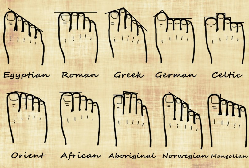 Genealogy Foot Chart