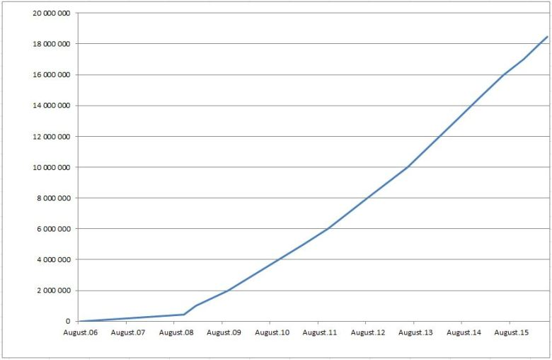 Geneteka - number of vital records indexed